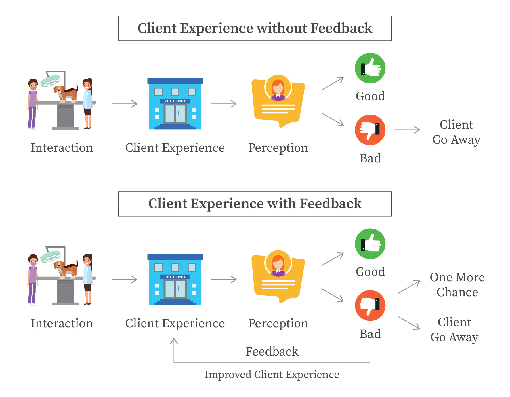 feedback improves client experience and retention and